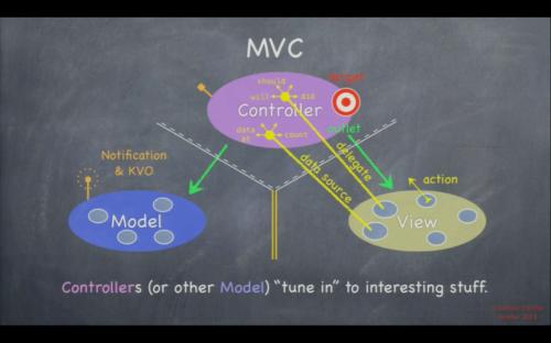MVC on iOS